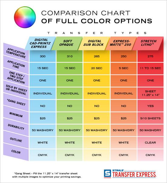 Full color comparison chart
